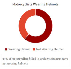 Graphic of Motorcyclist Wearing Helmets